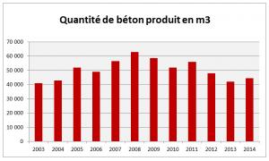 Béton m3 BMI 2003-2014